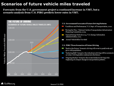 Scenarios of future vehicle miles traveled