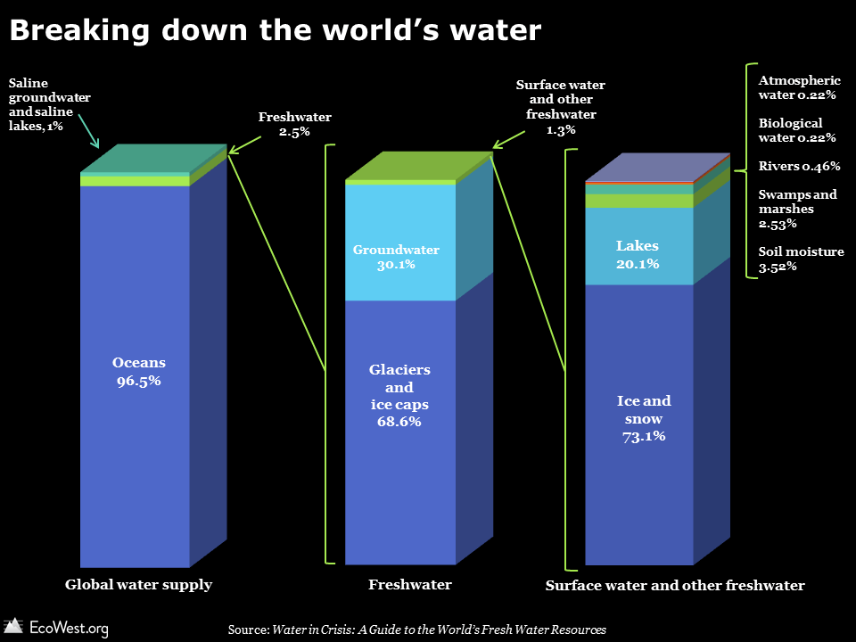 3 water visualizations show our most precious resource - EcoWest