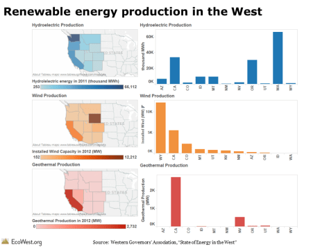 Renewable energy production in the West