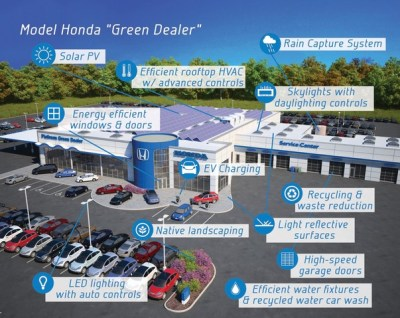 Honda Green Dealr program
