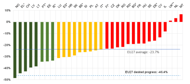 Η Ελλάδα στις χώρες με τη μεγαλύτερη πρόοδο στην οδική ασφάλεια