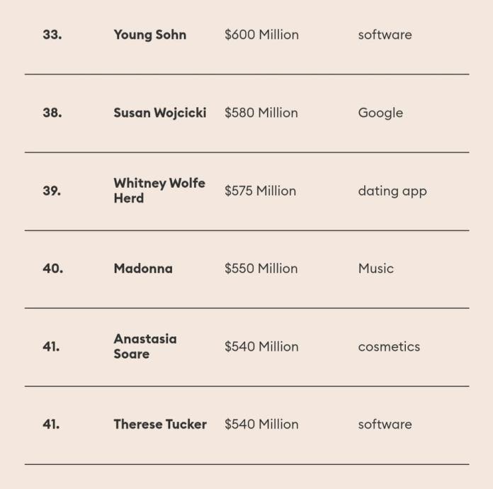 πλουσιότερες Αμερικανίδες 5