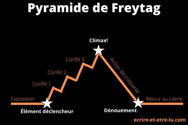 Arc narratif: Pyramide de Freytag