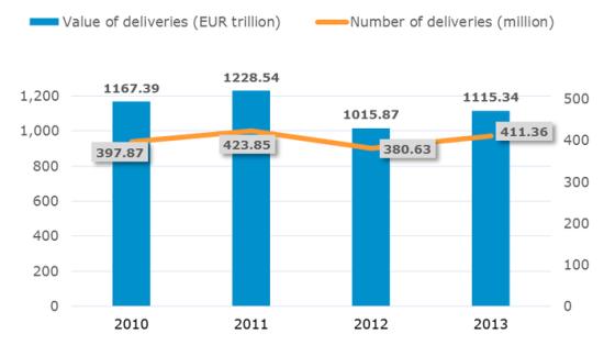 Value_deliveries
