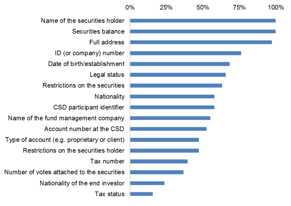 The registration of securities holders - ECSDA