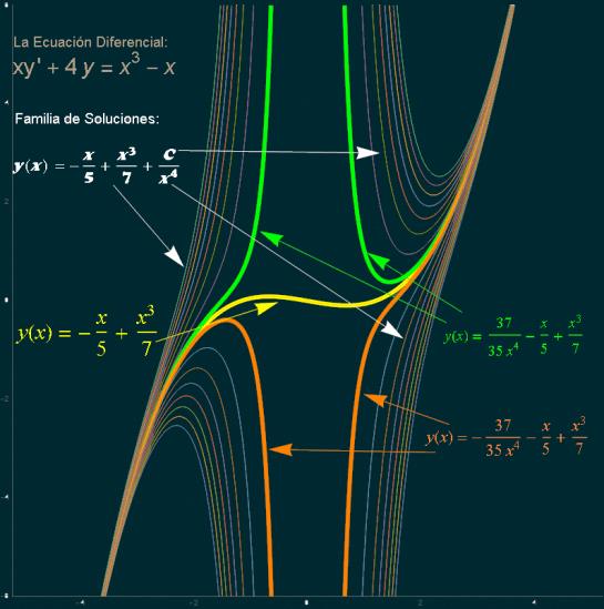 Ecuacion Diferencial Ejercicio Resuelto G. Zill cap 2.3 prob (10-11)