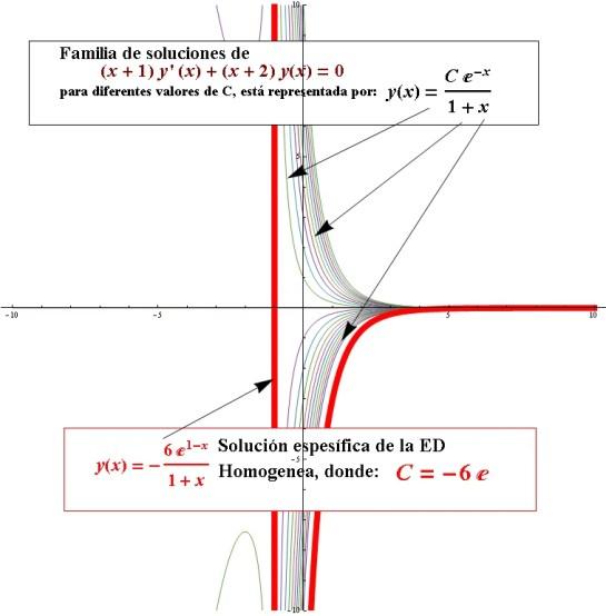 Ecuación Diferencial Ejercicios Resueltos Dennis G. Zill cap 2.3. Prob 19
