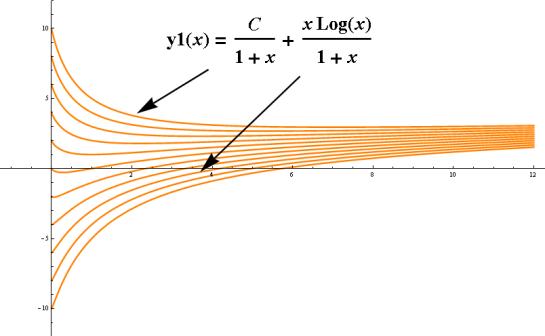 intervalo de solucion del problema de valores iniciales