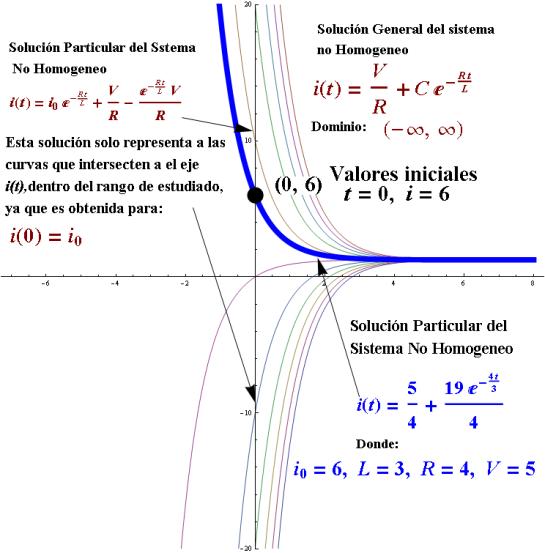 Intervalo de solucion de una ecuacion diferencial