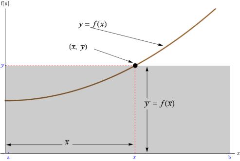 aplicar el Teorema del Valor Medio