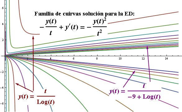 ecuaciones diferenciales de bernoulli ejercicios resueltos