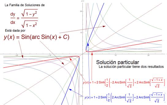 ecuaciones diferenciales separables