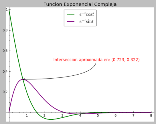 integral e^-t sint dt