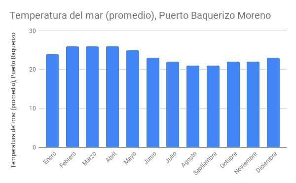 Lluvia (mm) promedio en Puerto Baquerizo Moreno (Isla San Cristóbal).