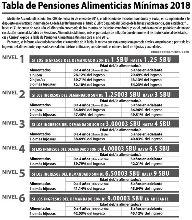 tabla pensiones alimenticias ecuador 2018