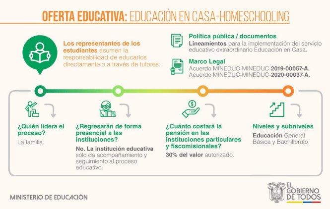 homeschooling ecuador educacion en casa mineduc ec