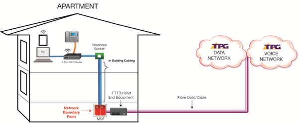 Difference between TPG FTTB & NBN FTTB  TPG Community
