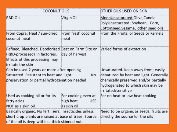 Table to explain processing of coconut types and of other oils (provided by Dr Verallo-Rowell)