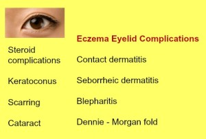 Eczema eyelid complications eye