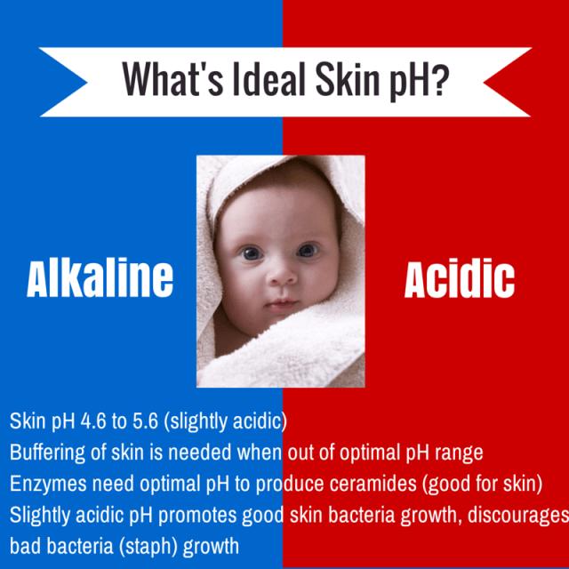 Skin pH eczema