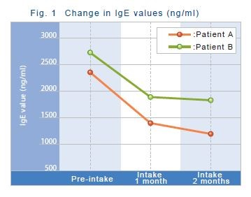 igE values with LAB fermented extract