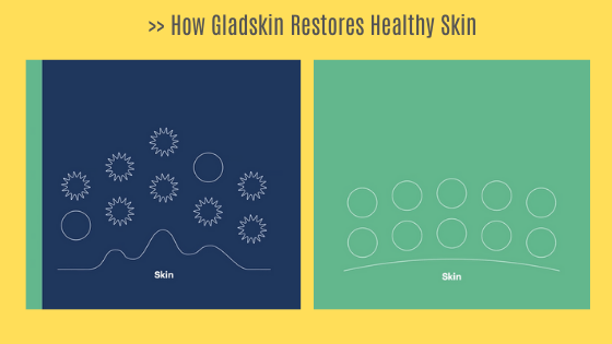 How Gladskin's targeted approach removes the staph bacteria (represented by the spiked circles) and restores healthy skin balance