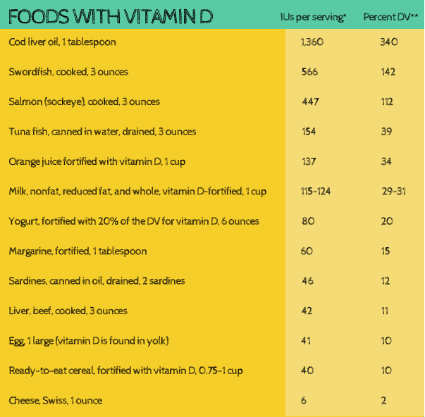 Vitamin D Content of Various Foods