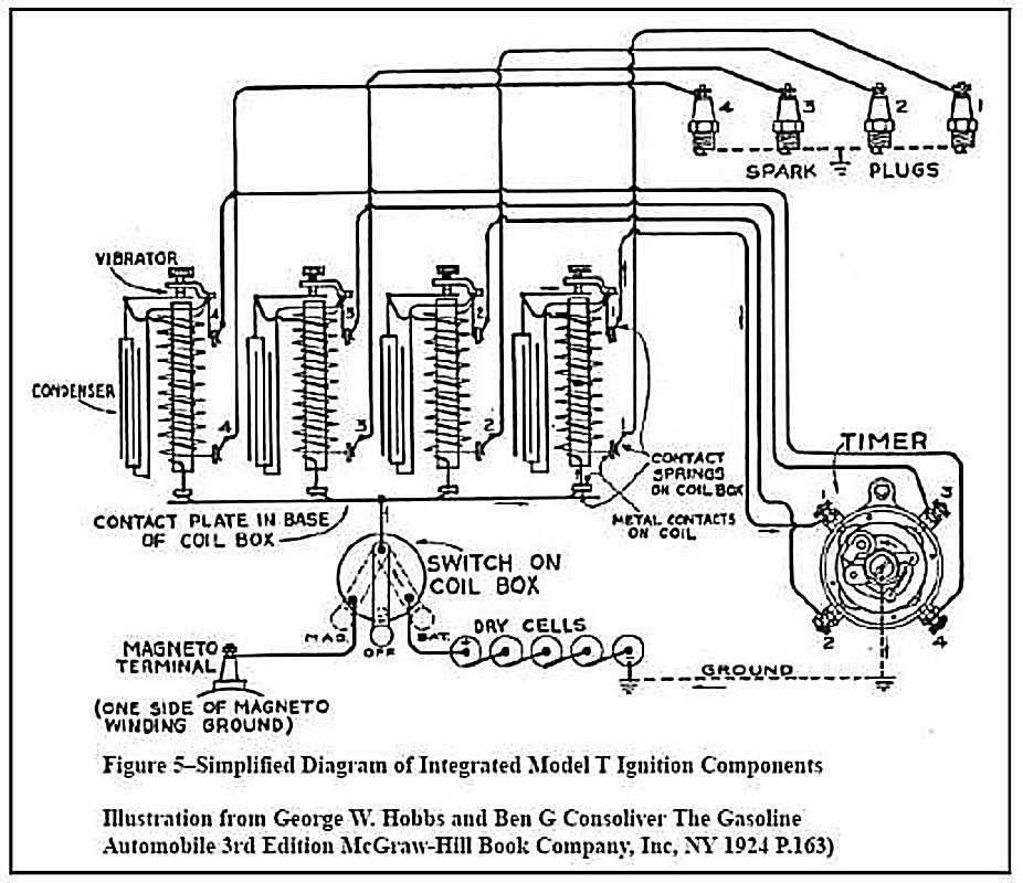 Wunderbar Ford Modell T Schaltplan Zeitgenössisch - Elektrische ...