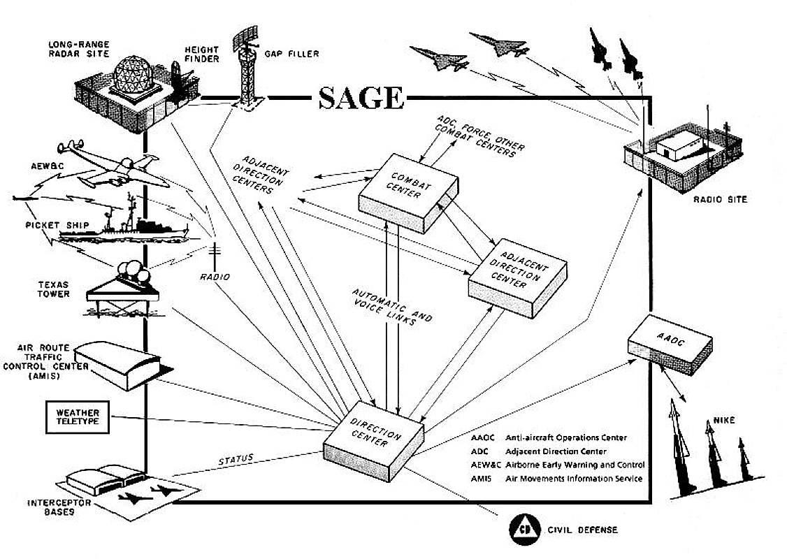 Burroughs An Fyq 47 Radar Data Processing System