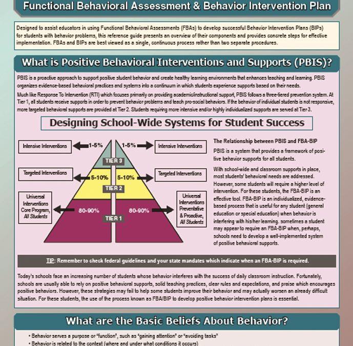 FBA & BIP: Functional Behavioral Assessment & Behavior Intervention Plan