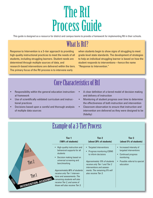 The RTI Process Guide