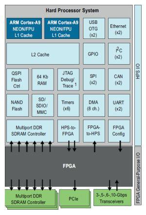 The other shoe drops: Altera introduces SoC FPGA, mates ARM CortexA9 dualcore processor