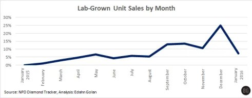 The Lab-Grown Consumer Numbers You Need to Know - Lab-grown sales by unit sales - 2015