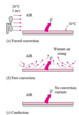 free forced convection heat transfer The rate of heat transfer through a fluid is much higher by convection than it is by   we resort to forced convection  free convection dominates and the forced.