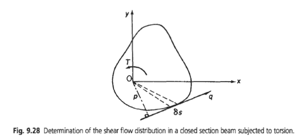 SHEAR FLOW IN CLOSED SECTIONS: | pritamashutosh