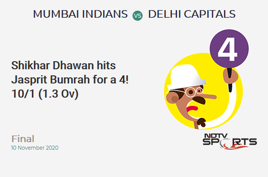 MI vs DC: Final: Shikhar Dhawan hits Jasprit Bumrah for a 4! Delhi Capitals 10/1 (1.3 Ov). CRR: 6.66