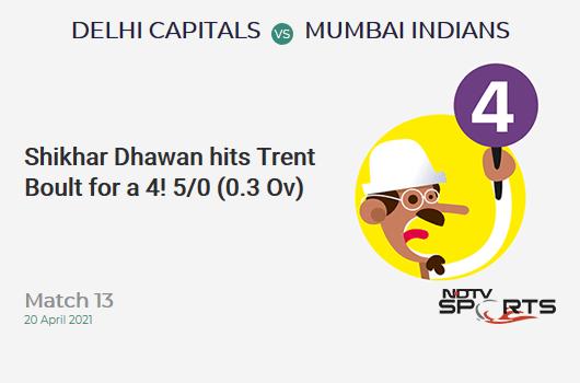 DC vs MI: Match 13: Shikhar Dhawan hits Trent Boult for a 4! DC 5/0 (0.3 Ov). Target: 138; RRR: 6.82