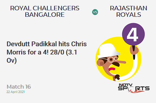 RCB vs RR: Match 16: Devdutt Padikkal hits Chris Morris for a 4! RCB 28/0 (3.1 Ov). Target: 178; RRR: 8.91
