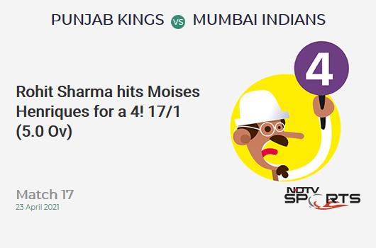 Punjab Kings vs Mumbai Indians live score over Match 17 T20 1 5 updates   Cricket News