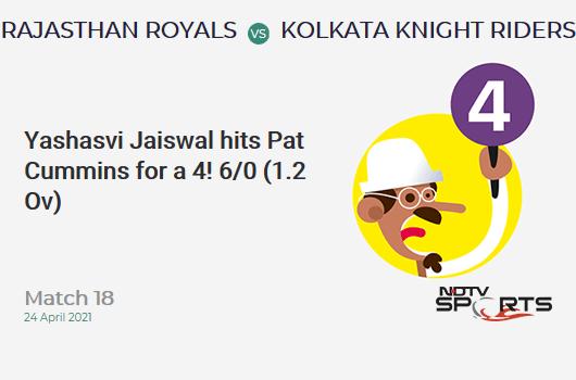 RR vs KKR: Match 18: Yashasvi Jaiswal hits Pat Cummins for a 4! RR 6/0 (1.2 Ov). Target: 134; RRR: 6.86