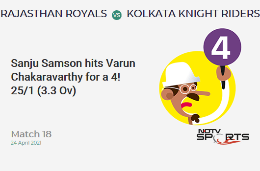 RR vs KKR: Match 18: Sanju Samson hits Varun Chakaravarthy for a 4! RR 25/1 (3.3 Ov). Target: 134; RRR: 6.61