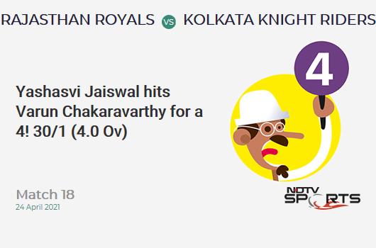 RR vs KKR: Match 18: Yashasvi Jaiswal hits Varun Chakaravarthy for a 4! RR 30/1 (4.0 Ov). Target: 134; RRR: 6.50