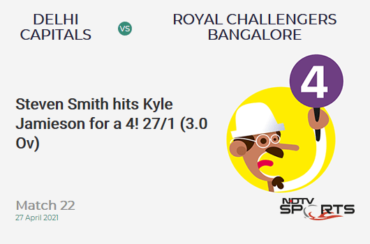 DC vs RCB: Match 22: Steven Smith hits Kyle Jamieson for a 4! DC 27/1 (3.0 Ov). Target: 172; RRR: 8.53