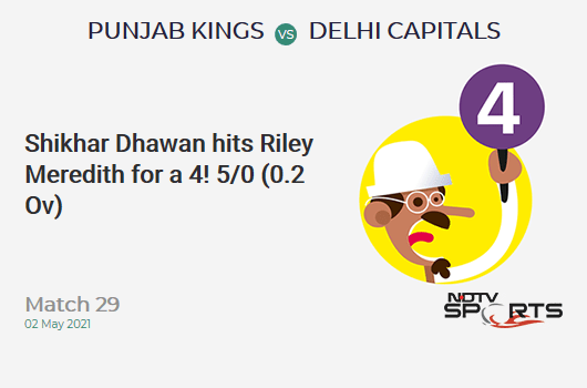 PBKS vs DC: Match 29: Shikhar Dhawan hits Riley Meredith for a 4! DC 5/0 (0.2 Ov). Target: 167; RRR: 8.24