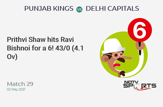 PBKS vs DC: Match 29: It's a SIX! Prithvi Shaw hits Ravi Bishnoi. DC 43/0 (4.1 Ov). Target: 167; RRR: 7.83