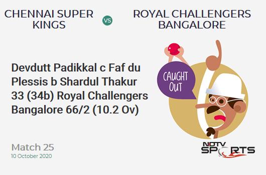 CSK vs RCB: Match 25: WICKET! Devdutt Padikkal c Faf du Plessis b Shardul Thakur 33 (34b, 2x4, 1x6). Royal Challengers Bangalore 66/2 (10.2 Ov). CRR: 6.38
