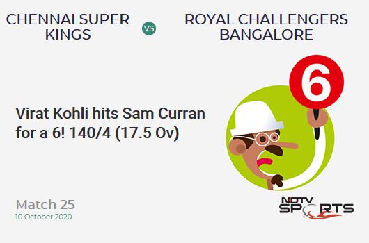 CSK vs RCB: Match 25: It's a SIX! Virat Kohli hits Sam Curran. Royal Challengers Bangalore 140/4 (17.5 Ov). CRR: 7.85