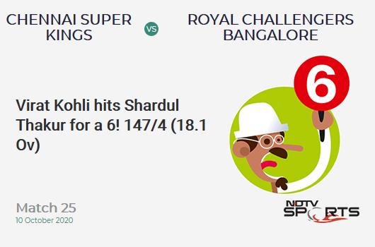 CSK vs RCB: Match 25: It's a SIX! Virat Kohli hits Shardul Thakur. Royal Challengers Bangalore 147/4 (18.1 Ov). CRR: 8.09