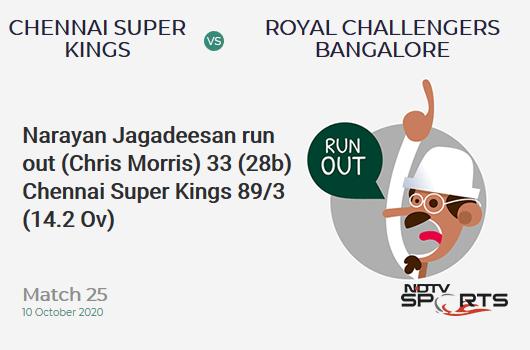 CSK vs RCB: Match 25: WICKET! Narayan Jagadeesan run out (Chris Morris) 33 (28b, 4x4, 0x6). Chennai Super Kings 89/3 (14.2 Ov). Target: 170; RRR: 14.29