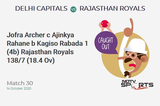 DC vs RR: Match 30: WICKET! Jofra Archer c Ajinkya Rahane b Kagiso Rabada 1 (4b, 0x4, 0x6). Rajasthan Royals 138/7 (18.4 Ov). Target: 162; RRR: 18